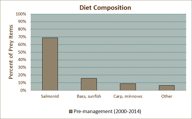 Diet Composition